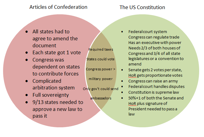 us constitution vs articles of confederation essay The articles of confederation and the constitution each had their own impacts on the united states economy it can be shown that the drafting of the constitution.